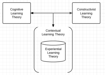 Learning Theory Mash Up